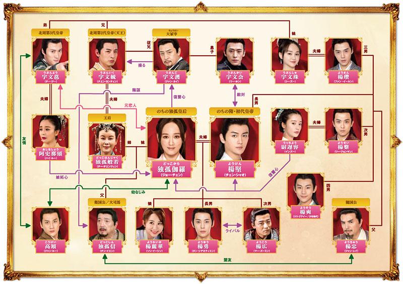 中国ドラマ「独孤伽羅~皇后の願い~」の相関図