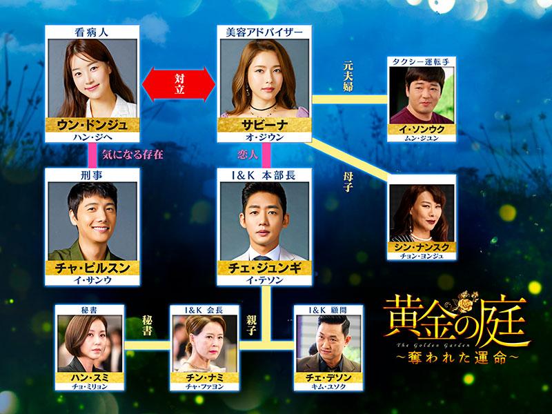 韓国ドラマ「黄金の庭 ~奪われた運命~」の相関図