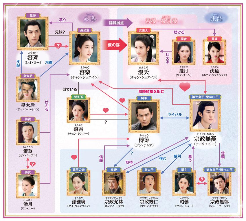中国ドラマ「白華の姫~失われた記憶と3つの愛~」のあらすじ・ストーリー