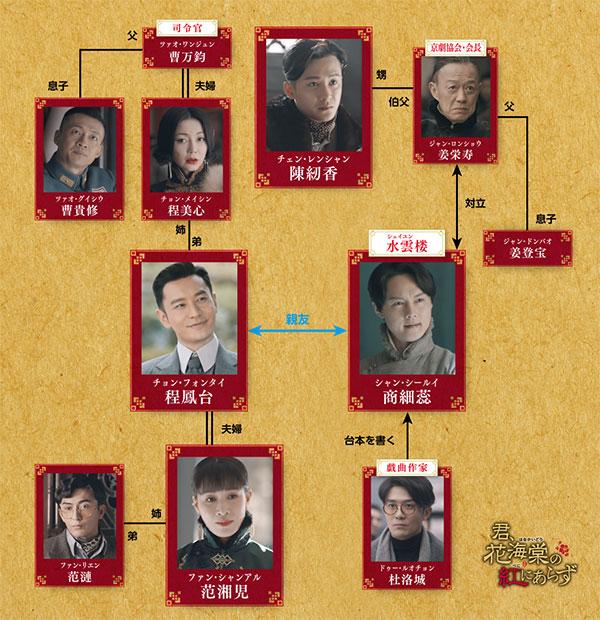 中国ドラマ「君、花海棠の紅にあらず」の相関図