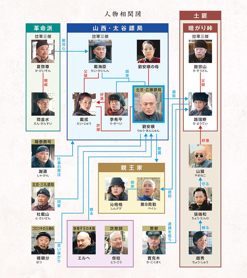 中国ドラマ「鏢門(ひょうもん)Great Protector」の相関図