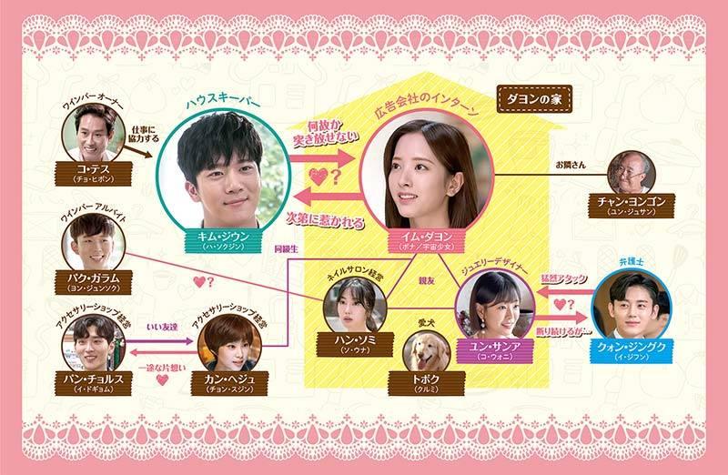韓国ドラマ「私の彼はエプロン男子~Dear My Housekeeper~」のあらすじ・相関図