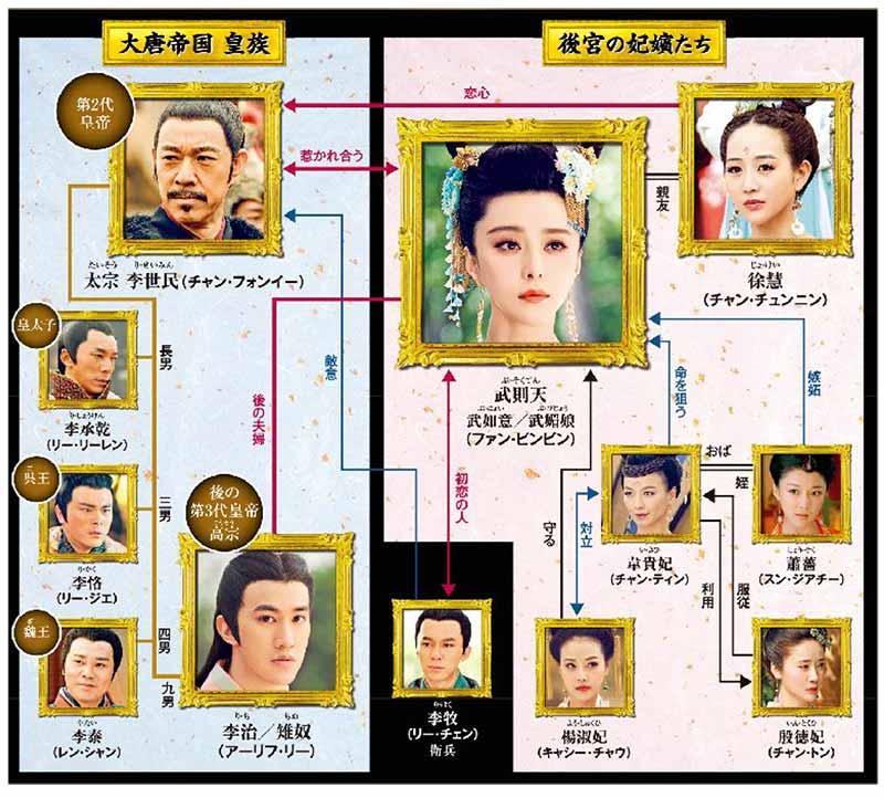 中国ドラマ「武則天-The Empress-」のキャスト