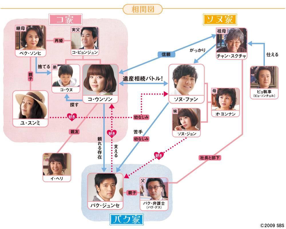韓国ドラマ「華麗なる遺産」の相関図