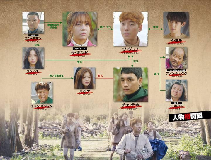 韓国ドラマ「ミッシングナイン」のキャスト・相関図