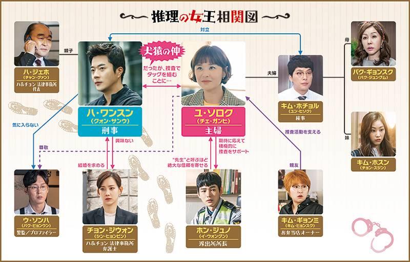 韓国ドラマ「推理の女王」のあらすじ・相関図