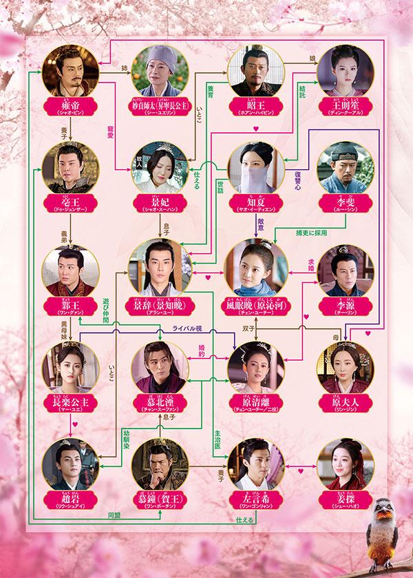 中国ドラマ「両世歓~ふたつの魂、一途な想い~」の相関図