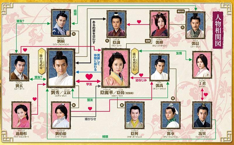 中国ドラマ「秀麗伝~美しき賢后と帝の紡ぐ愛~」の相関図