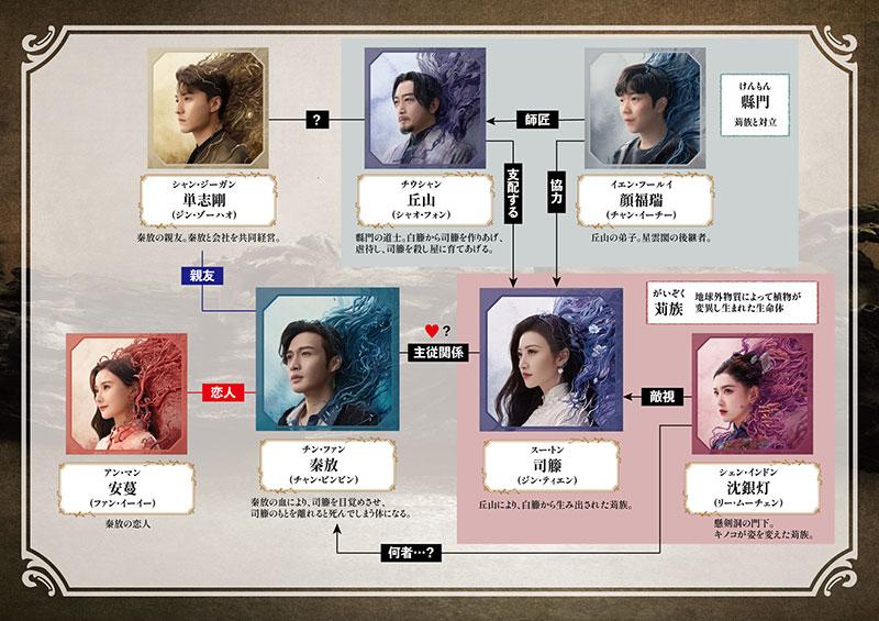 中国ドラマ「半妖の司籐(スー・トン)姫 ~運命に導かれた愛~」の相関図