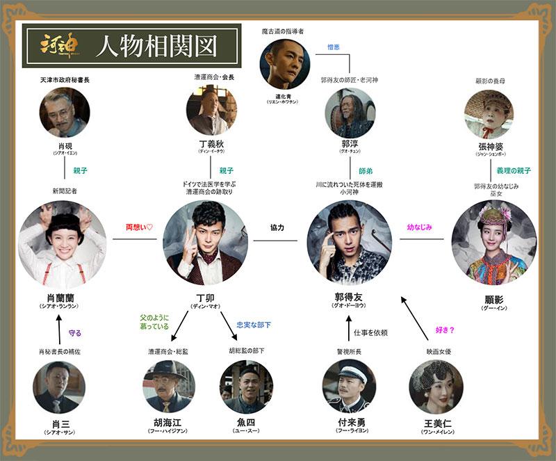 中国ドラマ「河神-Tianjin Mystic-」の相関図
